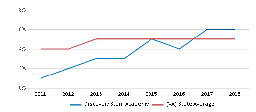 This chart display the percentage of students of two or more races in Discovery Stem Academy and the percentage of public school students of two or more races in Virginia by year, with the latest 2017-18 school year data.