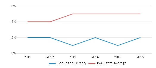 This chart display the percentage of students of two or more races in Poquoson Primary and the percentage of public school students of two or more races in Virginia by year, with the latest 2015-16 school year data.