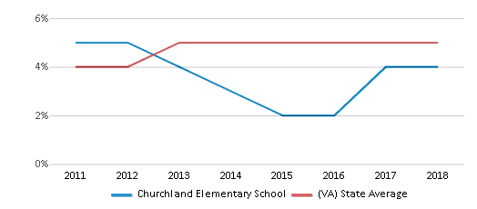 This chart display the percentage of students of two or more races in Churchland Elementary School and the percentage of public school students of two or more races in Virginia by year, with the latest 2017-18 school year data.