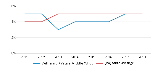 This chart display the percentage of students of two or more races in William E. Waters Middle School and the percentage of public school students of two or more races in Virginia by year, with the latest 2017-18 school year data.