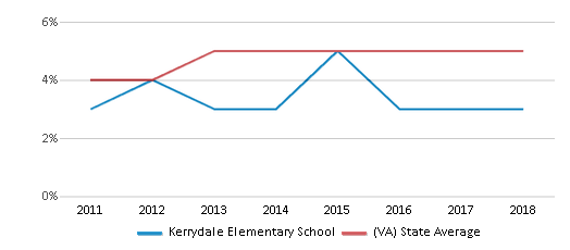 This chart display the percentage of students of two or more races in Kerrydale Elementary School and the percentage of public school students of two or more races in Virginia by year, with the latest 2017-18 school year data.