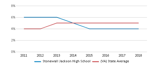 This chart display the percentage of students of two or more races in Stonewall Jackson High School and the percentage of public school students of two or more races in Virginia by year, with the latest 2017-18 school year data.