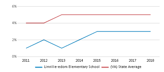 This chart display the percentage of students of two or more races in Linville-edom Elementary School and the percentage of public school students of two or more races in Virginia by year, with the latest 2017-18 school year data.