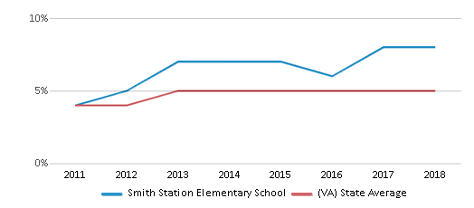 This chart display the percentage of students of two or more races in Smith Station Elementary School and the percentage of public school students of two or more races in Virginia by year, with the latest 2017-18 school year data.