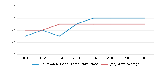 This chart display the percentage of students of two or more races in Courthouse Road Elementary School and the percentage of public school students of two or more races in Virginia by year, with the latest 2017-18 school year data.