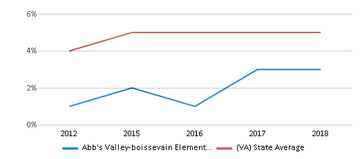 This chart display the percentage of students of two or more races in Abb's Valley-boissevain Elementary School and the percentage of public school students of two or more races in Virginia by year, with the latest 2017-18 school year data.