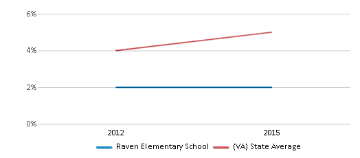 This chart display the percentage of students of two or more races in Raven Elementary School and the percentage of public school students of two or more races in Virginia by year, with the latest 2014-15 school year data.