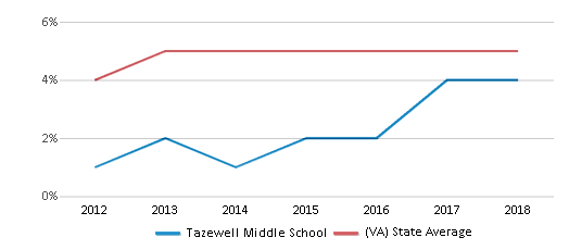 This chart display the percentage of students of two or more races in Tazewell Middle School and the percentage of public school students of two or more races in Virginia by year, with the latest 2017-18 school year data.