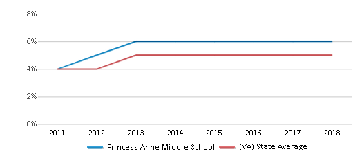 This chart display the percentage of students of two or more races in Princess Anne Middle School and the percentage of public school students of two or more races in Virginia by year, with the latest 2017-18 school year data.