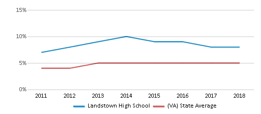 This chart display the percentage of students of two or more races in Landstown High School and the percentage of public school students of two or more races in Virginia by year, with the latest 2017-18 school year data.