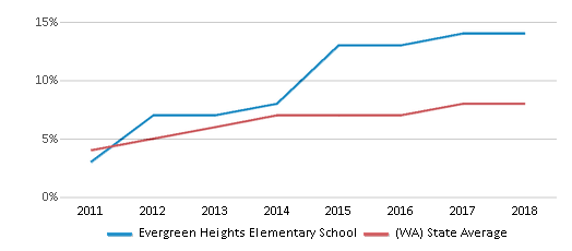 This chart display the percentage of students of two or more races in Evergreen Heights Elementary School and the percentage of public school students of two or more races in Washington by year, with the latest 2017-18 school year data.