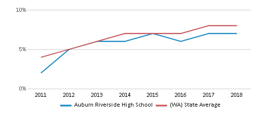 This chart display the percentage of students of two or more races in Auburn Riverside High School and the percentage of public school students of two or more races in Washington by year, with the latest 2017-18 school year data.