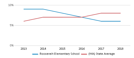 This chart display the percentage of students of two or more races in Roosevelt Elementary School and the percentage of public school students of two or more races in Washington by year, with the latest 2017-18 school year data.
