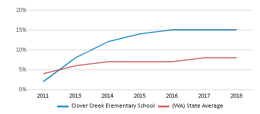 This chart display the percentage of students of two or more races in Clover Creek Elementary School and the percentage of public school students of two or more races in Washington by year, with the latest 2017-18 school year data.