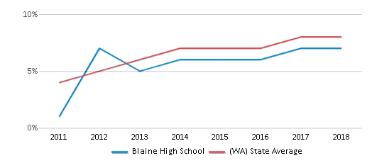 This chart display the percentage of students of two or more races in Blaine High School and the percentage of public school students of two or more races in Washington by year, with the latest 2017-18 school year data.
