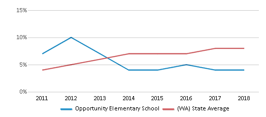 This chart display the percentage of students of two or more races in Opportunity Elementary School and the percentage of public school students of two or more races in Washington by year, with the latest 2017-18 school year data.