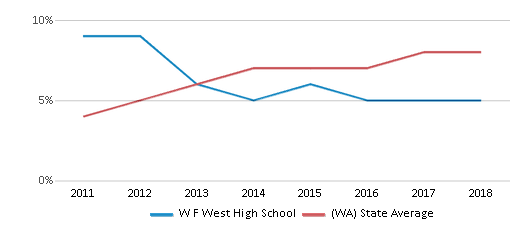 This chart display the percentage of students of two or more races in W F West High School and the percentage of public school students of two or more races in Washington by year, with the latest 2017-18 school year data.