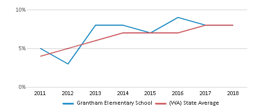 This chart display the percentage of students of two or more races in Grantham Elementary School and the percentage of public school students of two or more races in Washington by year, with the latest 2017-18 school year data.