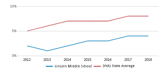 This chart display the percentage of students of two or more races in Lincoln Middle School and the percentage of public school students of two or more races in Washington by year, with the latest 2017-18 school year data.