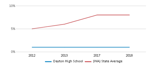 This chart display the percentage of students of two or more races in Dayton High School and the percentage of public school students of two or more races in Washington by year, with the latest 2017-18 school year data.