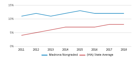 This chart display the percentage of students of two or more races in Madrona Nongraded and the percentage of public school students of two or more races in Washington by year, with the latest 2017-18 school year data.