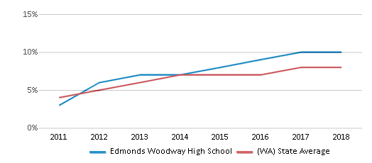 This chart display the percentage of students of two or more races in Edmonds Woodway High School and the percentage of public school students of two or more races in Washington by year, with the latest 2017-18 school year data.