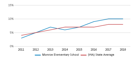 This chart display the percentage of students of two or more races in Monroe Elementary School and the percentage of public school students of two or more races in Washington by year, with the latest 2017-18 school year data.