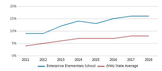 This chart display the percentage of students of two or more races in Enterprise Elementary School and the percentage of public school students of two or more races in Washington by year, with the latest 2017-18 school year data.