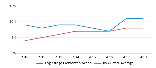 This chart display the percentage of students of two or more races in Eagleridge Elementary School and the percentage of public school students of two or more races in Washington by year, with the latest 2017-18 school year data.