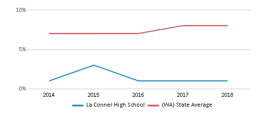 This chart display the percentage of students of two or more races in La Conner High School and the percentage of public school students of two or more races in Washington by year, with the latest 2017-18 school year data.