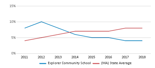 This chart display the percentage of students of two or more races in Explorer Community School and the percentage of public school students of two or more races in Washington by year, with the latest 2017-18 school year data.