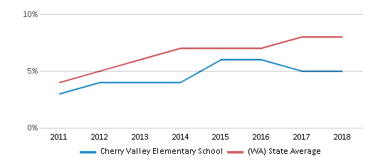 This chart display the percentage of students of two or more races in Cherry Valley Elementary School and the percentage of public school students of two or more races in Washington by year, with the latest 2017-18 school year data.