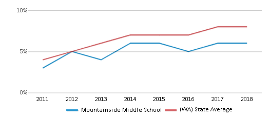 This chart display the percentage of students of two or more races in Mountainside Middle School and the percentage of public school students of two or more races in Washington by year, with the latest 2017-18 school year data.