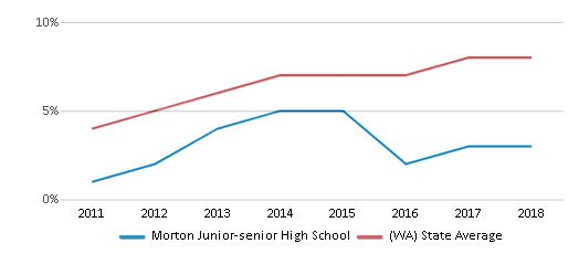 This chart display the percentage of students of two or more races in Morton Junior-senior High School and the percentage of public school students of two or more races in Washington by year, with the latest 2017-18 school year data.