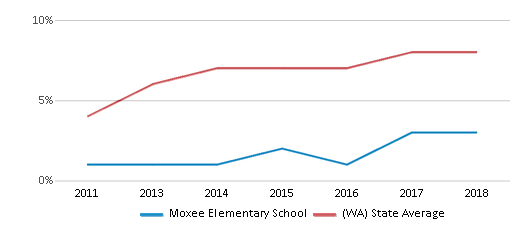 This chart display the percentage of students of two or more races in Moxee Elementary School and the percentage of public school students of two or more races in Washington by year, with the latest 2017-18 school year data.