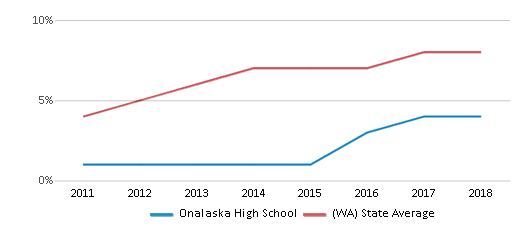 This chart display the percentage of students of two or more races in Onalaska High School and the percentage of public school students of two or more races in Washington by year, with the latest 2017-18 school year data.