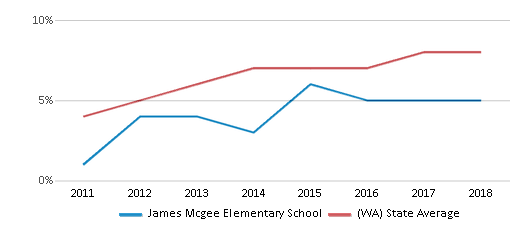 This chart display the percentage of students of two or more races in James Mcgee Elementary School and the percentage of public school students of two or more races in Washington by year, with the latest 2017-18 school year data.