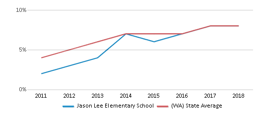 This chart display the percentage of students of two or more races in Jason Lee Elementary School and the percentage of public school students of two or more races in Washington by year, with the latest 2017-18 school year data.
