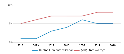 This chart display the percentage of students of two or more races in Dunlap Elementary School and the percentage of public school students of two or more races in Washington by year, with the latest 2017-18 school year data.