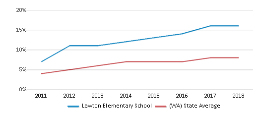 This chart display the percentage of students of two or more races in Lawton Elementary School and the percentage of public school students of two or more races in Washington by year, with the latest 2017-18 school year data.