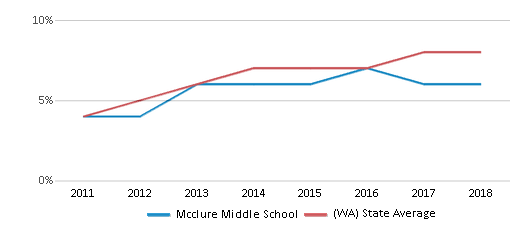 This chart display the percentage of students of two or more races in Mcclure Middle School and the percentage of public school students of two or more races in Washington by year, with the latest 2017-18 school year data.