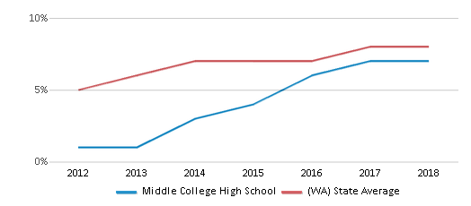 This chart display the percentage of students of two or more races in Middle College High School and the percentage of public school students of two or more races in Washington by year, with the latest 2017-18 school year data.
