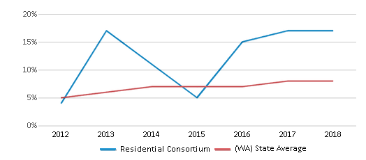 This chart display the percentage of students of two or more races in Residential Consortium and the percentage of public school students of two or more races in Washington by year, with the latest 2017-18 school year data.