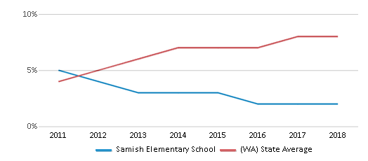 This chart display the percentage of students of two or more races in Samish Elementary School and the percentage of public school students of two or more races in Washington by year, with the latest 2017-18 school year data.