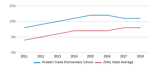 This chart display the percentage of students of two or more races in Hidden Creek Elementary School and the percentage of public school students of two or more races in Washington by year, with the latest 2017-18 school year data.