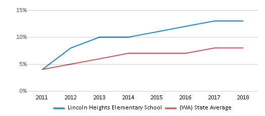 This chart display the percentage of students of two or more races in Lincoln Heights Elementary School and the percentage of public school students of two or more races in Washington by year, with the latest 2017-18 school year data.