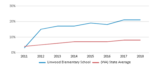 This chart display the percentage of students of two or more races in Linwood Elementary School and the percentage of public school students of two or more races in Washington by year, with the latest 2017-18 school year data.