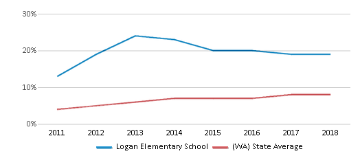 This chart display the percentage of students of two or more races in Logan Elementary School and the percentage of public school students of two or more races in Washington by year, with the latest 2017-18 school year data.