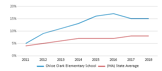 This chart display the percentage of students of two or more races in Chloe Clark Elementary School and the percentage of public school students of two or more races in Washington by year, with the latest 2017-18 school year data.
