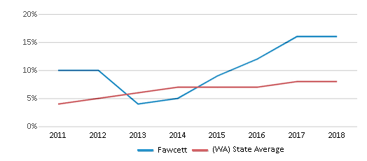 This chart display the percentage of students of two or more races in Fawcett and the percentage of public school students of two or more races in Washington by year, with the latest 2017-18 school year data.